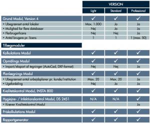 RengøringsSystemets forskellige versioner